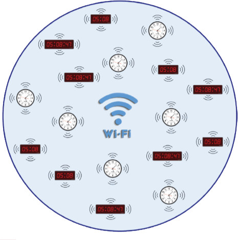 WiFi Clocks get their time from